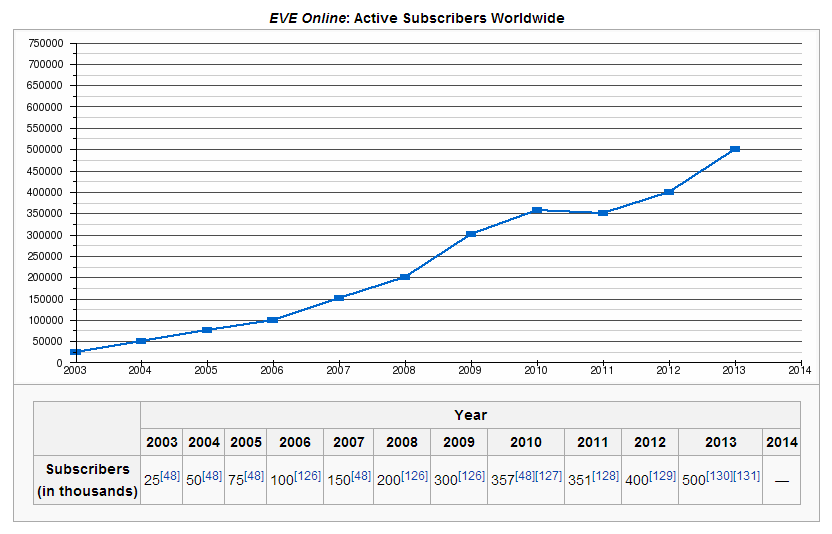 EVE Online: Active Subscribers Worldwide
