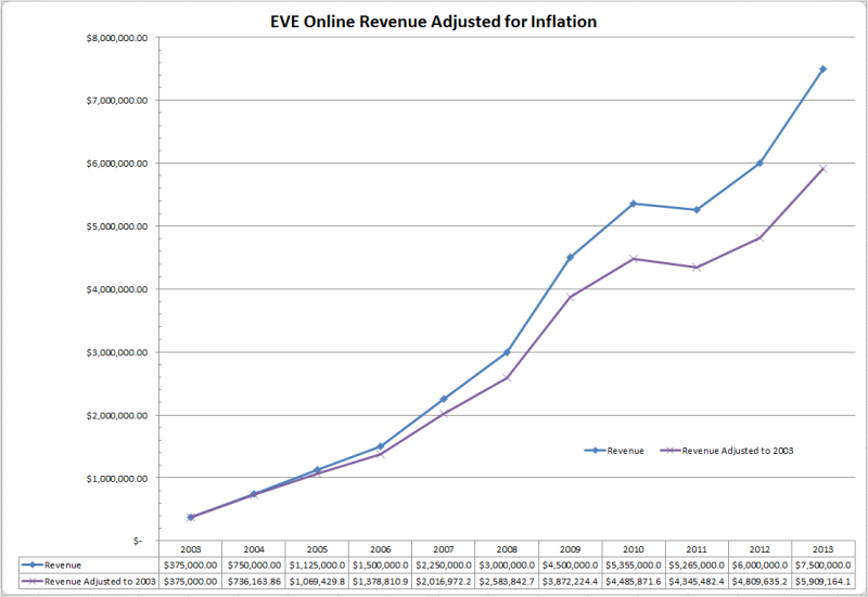 EVE Online Revenue Adjusted for Inflation