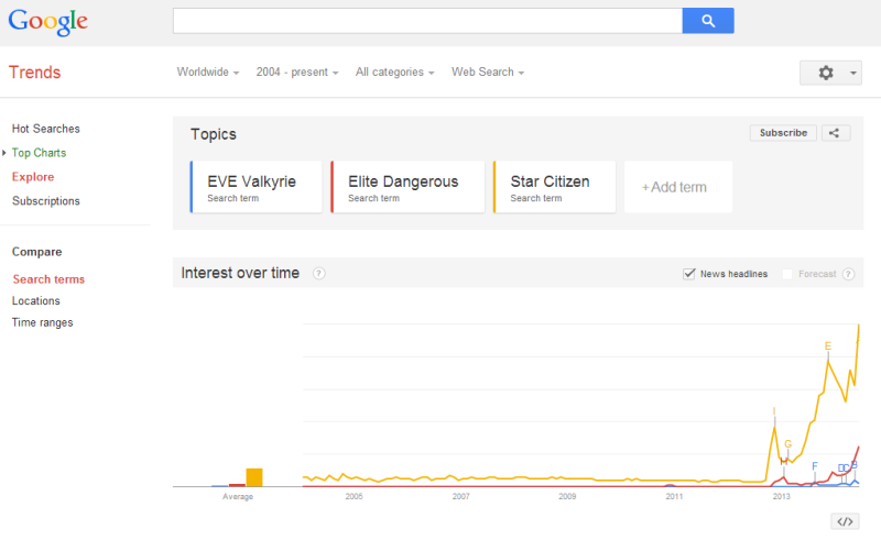 Google Trend of 3 future Space Games