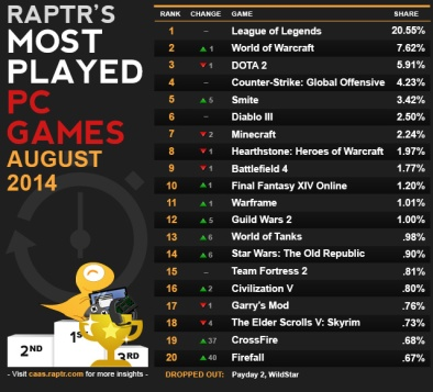 Most Played PC Games: August 2014