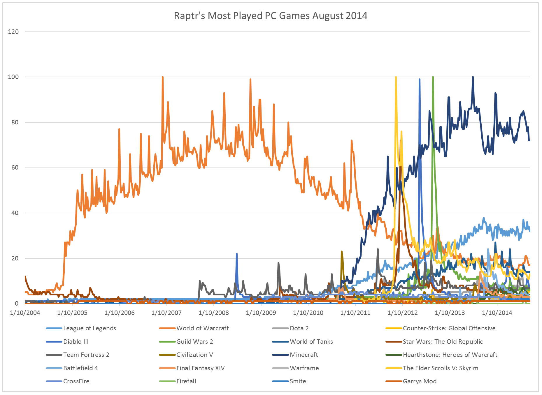 Raptr's Most Played PC Games August 2014