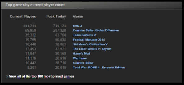 Steam Stats - Top Ten