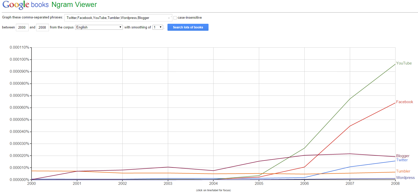 Twitter,Facebook,YouTube,Tumbler,Wordpress,Blogger Ngram Viewer