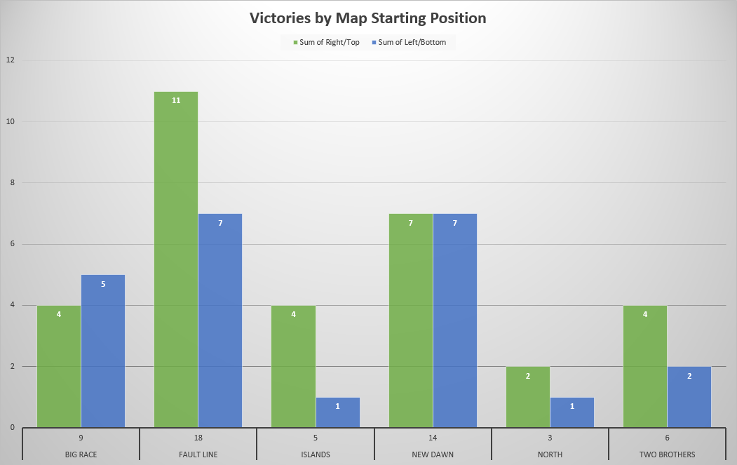 Victories by Map Starting Position